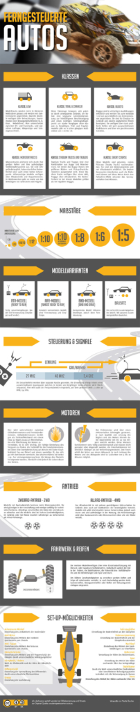 infografik_ferngesteuerte_autos